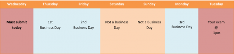 Image 2: your exam is at 1 pm on Tuesday. You must schedule your exam on the Wednesday of the previous week so that Thursday, Friday, and Monday which are 3 business days fall in between. This image illustrates the fact that Saturday and Sunday are not business days.